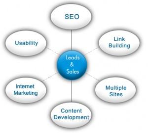 Search engine optimisation seo Perth